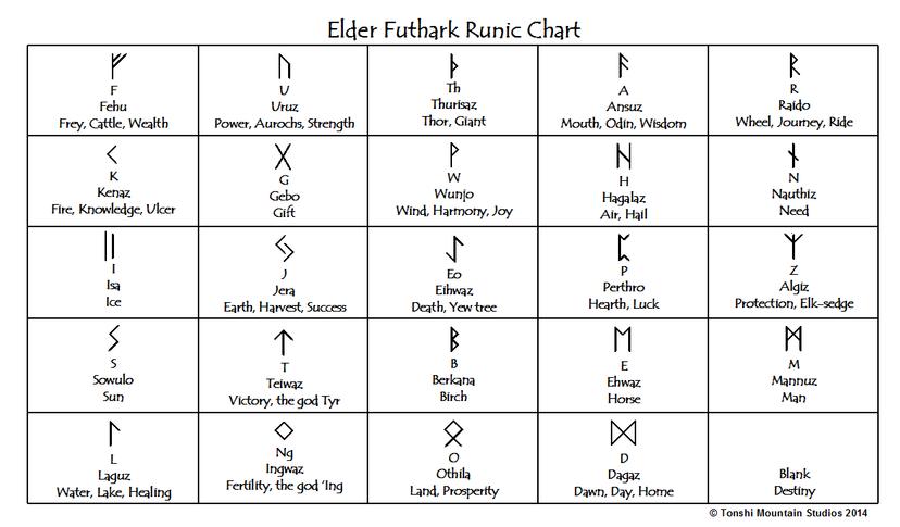 Futhark Chart